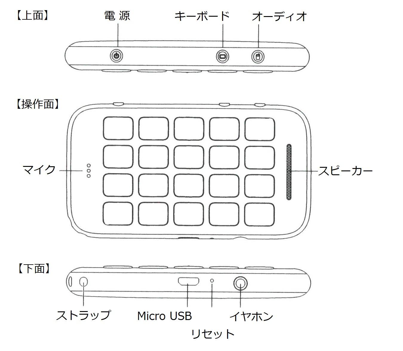 【本体回り図面】上面(奥側):電源ボタン、キーボードボタン、オーディオボタン、下面(手前側):ストラップ穴、Micro USB端子、リセット、イヤホン端子